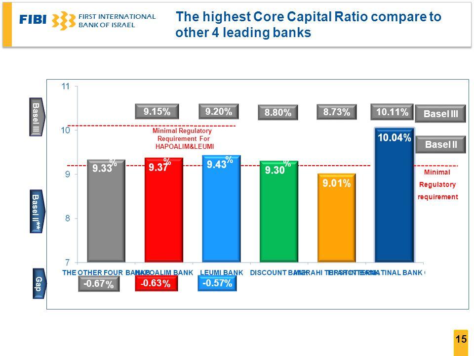 FIBI FIRST INTERNATIONAL BANK OF ISRAEL 13.42% * 14.30% 14.57% 13.42% * * * ** * -1.3 *** -1.3 -0.67 - 0.630.57- Minimal Regulatory Requirement For HA