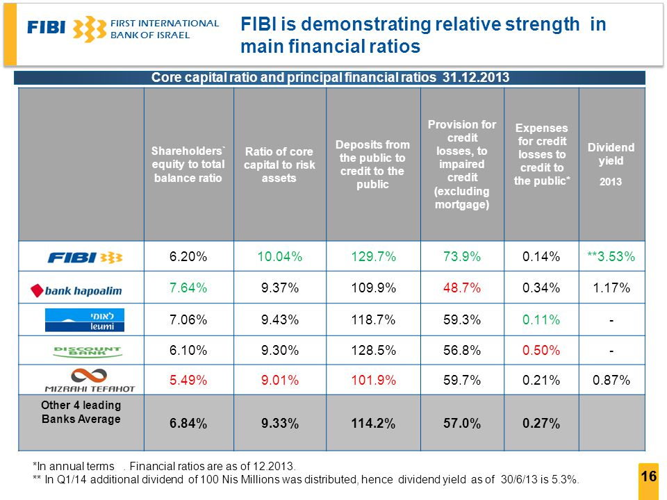 FIBI FIRST INTERNATIONAL BANK OF ISRAEL 16 *In annual terms. Financial ratios are as of 12.2013. ** In Q1/14 additional dividend of 100 Nis Millions w