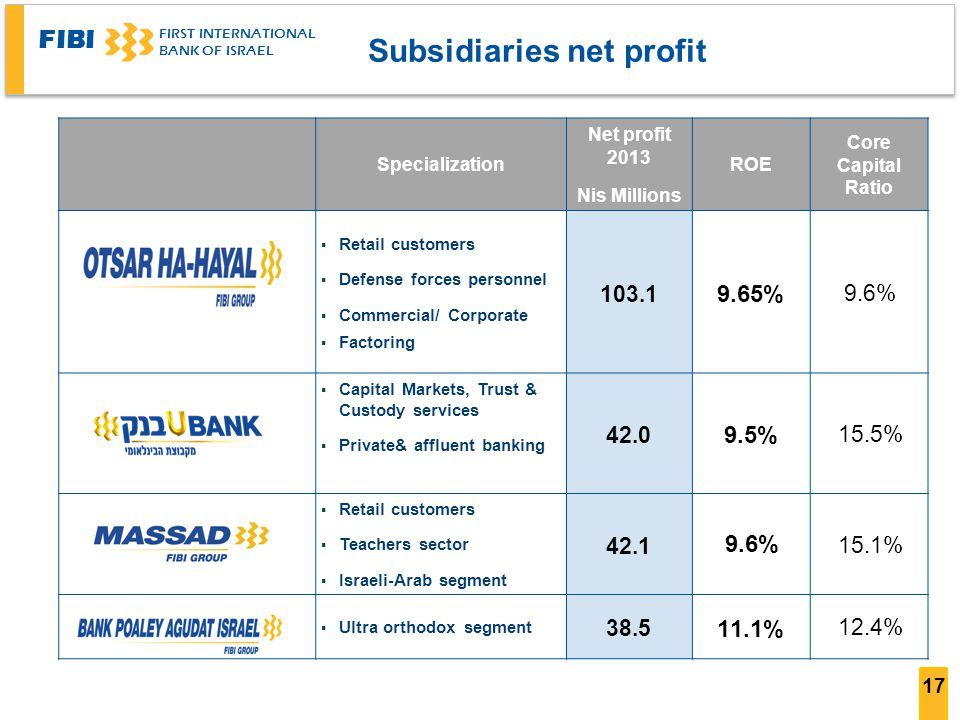 FIBI FIRST INTERNATIONAL BANK OF ISRAEL 17 Subsidiaries net profit Core Capital Ratio ROE Net profit 2013 Nis Millions Specialization 9.6% 9.65% 103.1 Retail customers Defense forces personnel Commercial/ Corporate Factoring 15.5% 9.5% 42.0 Capital Markets, Trust & Custody services Private& affluent banking 15.1% 9.6% 42.1 Retail customers Teachers sector Israeli-Arab segment 12.4% 11.1% 38.5 Ultra orthodox segment