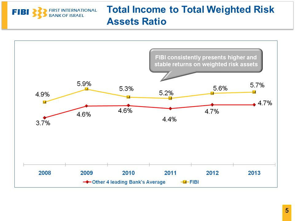FIBI FIRST INTERNATIONAL BANK OF ISRAEL 5 Total Income to Total Weighted Risk Assets Ratio