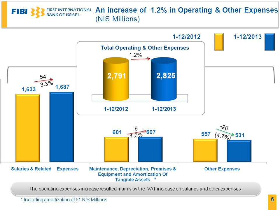 FIBI FIRST INTERNATIONAL BANK OF ISRAEL 6 An increase of 1.2% in Operating & Other Expenses (NIS Millions) 1-12/20131-12/2012 1.2% 54 26- * * Including amortization of 51 NIS Millions 6 The operating expenses increase resulted mainly by the VAT increase on salaries and other expenses 3.3% 1.0% (4.7%)