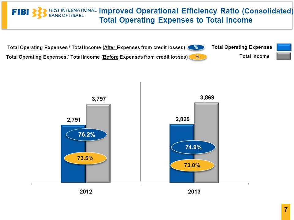 FIBI FIRST INTERNATIONAL BANK OF ISRAEL Improved Operational Efficiency Ratio (Consolidated) Total Operating Expenses to Total Income 7 76.2% Total Income Total Operating Expenses % % Total Operating Expenses / Total Income (Before Expenses from credit losses) Total Operating Expenses / Total Income (After Expenses from credit losses) % %