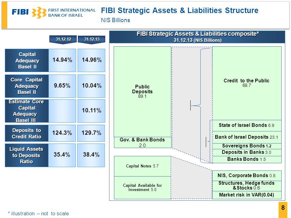 FIBI FIRST INTERNATIONAL BANK OF ISRAEL Capital Adequacy Basel II Basel II Core Capital Adequacy Basel II Basel II Estimate Core Capital Adequacy Basel III Deposits to Credit Ratio Liquid Assets to Deposits Ratio 14.94%14.96% 9.65%10.04% 10.11% 124.3%129.7% 35.4%38.4% 31.12.1231.12.13 Capital Notes 5.7 Capital Available for Investment 5.0 Public Deposits 89.1 Gov.