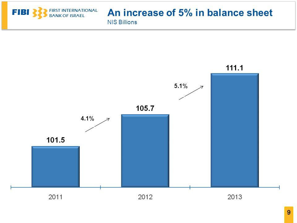 FIBI FIRST INTERNATIONAL BANK OF ISRAEL 9 5.1% 4.1% An increase of 5% in balance sheet NIS Billions