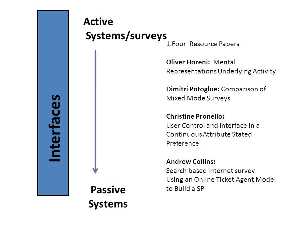 Interfaces Passive Systems Active Systems/surveys 1.Four Resource Papers Oliver Horeni: Mental Representations Underlying Activity Dimitri Potoglue: Comparison of Mixed Mode Surveys Christine Pronello: User Control and Interface in a Continuous Attribute Stated Preference Andrew Collins: Search based internet survey Using an Online Ticket Agent Model to Build a SP