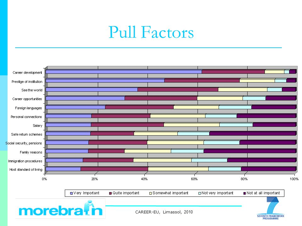 CAREER-EU, Limassol, 2010 Pull Factors