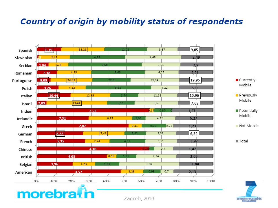 Zagreb, 2010 Country of origin by mobility status of respondents 13