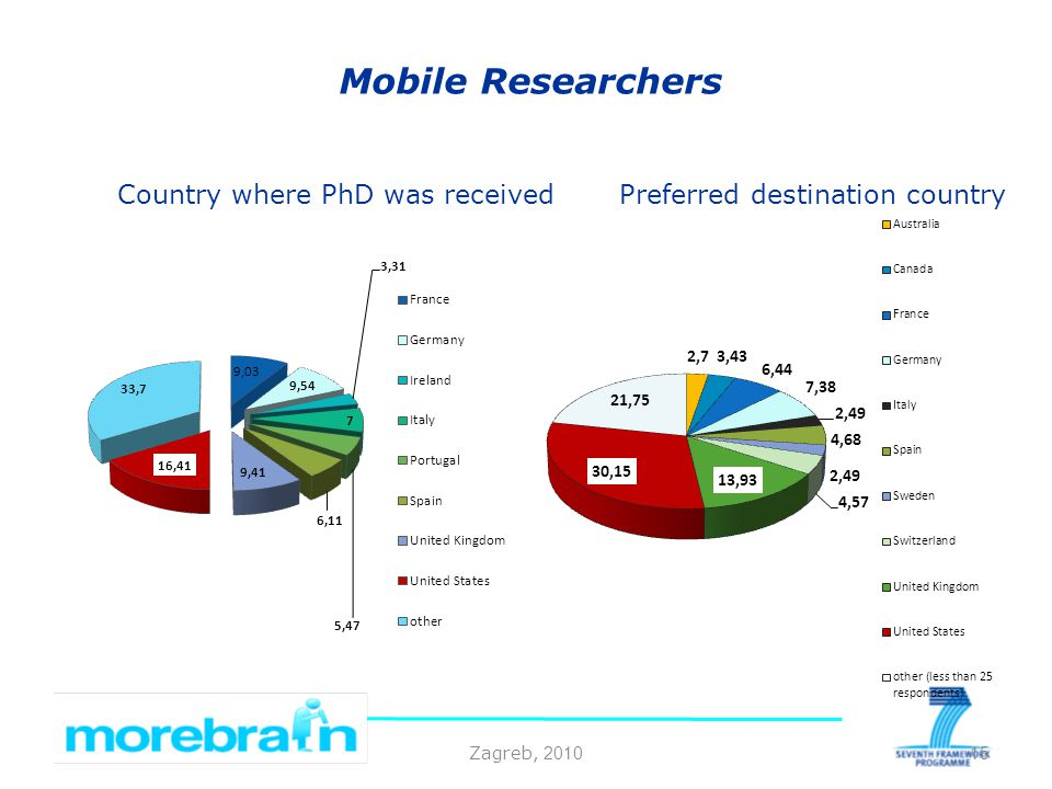 Zagreb, 2010 Mobile Researchers 15 Preferred destination countryCountry where PhD was received