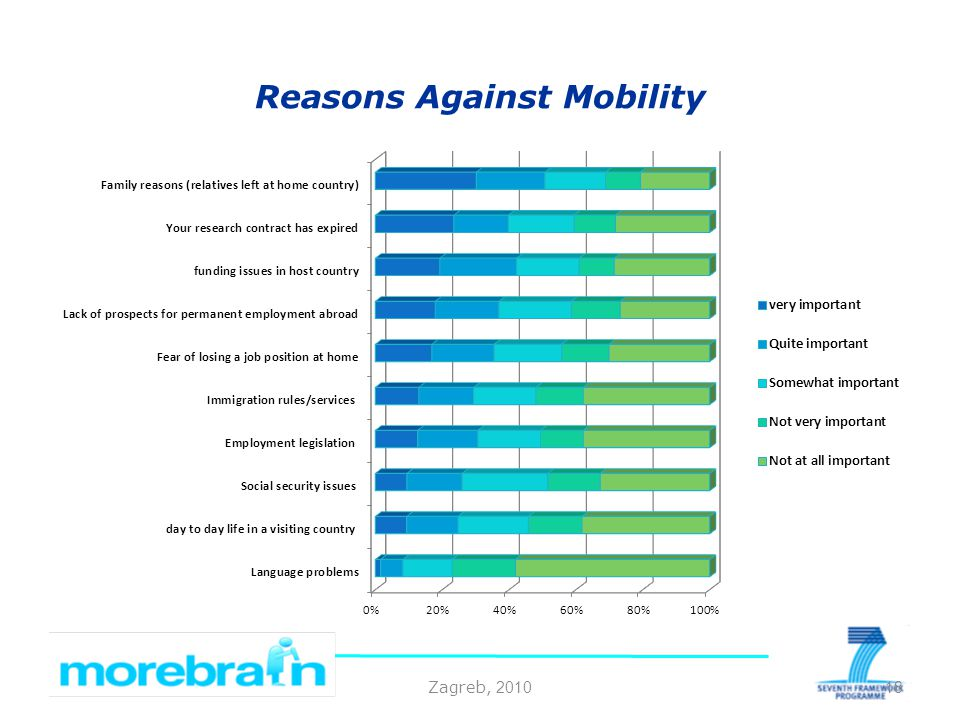 Zagreb, 2010 Reasons Against Mobility 18