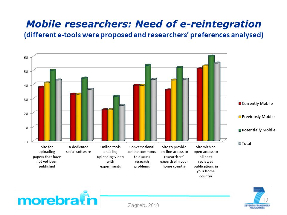Zagreb, 2010 Mobile researchers: Need of e-reintegration (different e-tools were proposed and researchers preferences analysed) 19