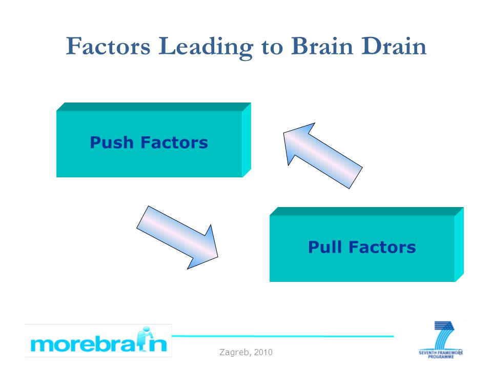 Zagreb, 2010 Factors Leading to Brain Drain 9 Push Factors Pull Factors
