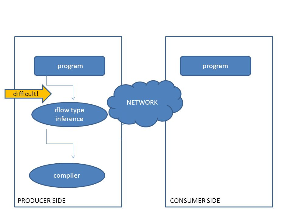 program PRODUCER SIDE CONSUMER SIDE NETWORK compiler iflow type inference difficult!
