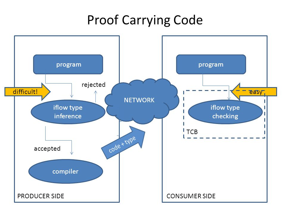 Proof Carrying Code program PRODUCER SIDE CONSUMER SIDE NETWORK compiler iflow type inference difficult.