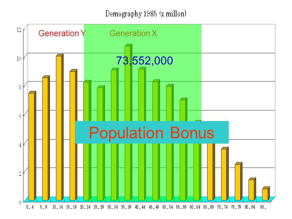 Generation XGeneration Y 73,552,000 Population Bonus