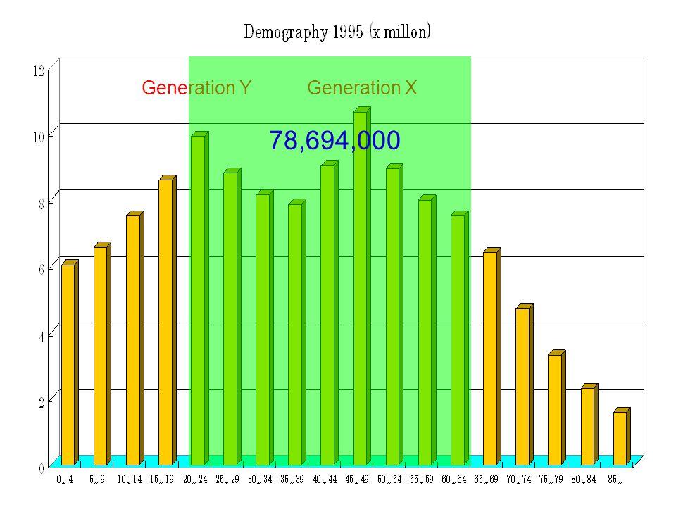 Generation YGeneration X 78,694,000