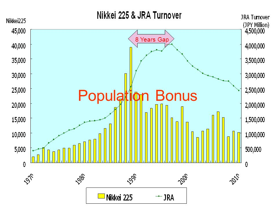 8 Years Gap Population Bonus
