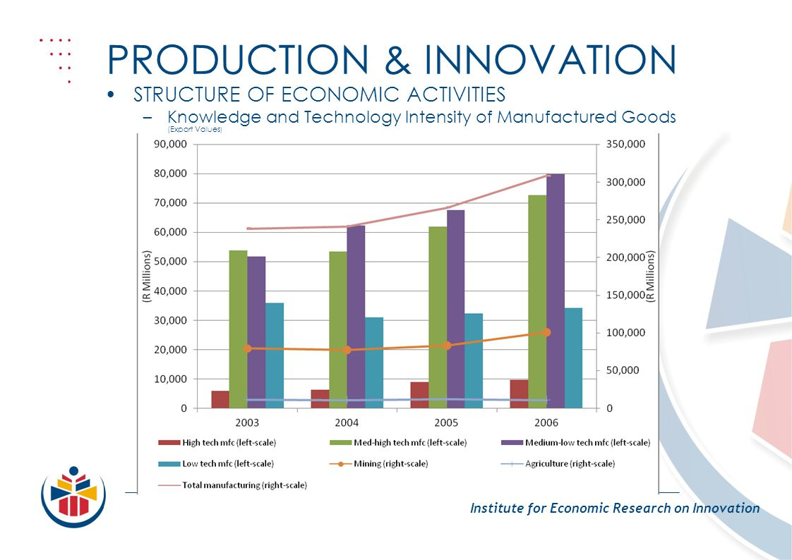 PRODUCTION & INNOVATION Institute for Economic Research on Innovation STRUCTURE OF ECONOMIC ACTIVITIES –Knowledge and Technology Intensity of Manufactured Goods (Export Values )