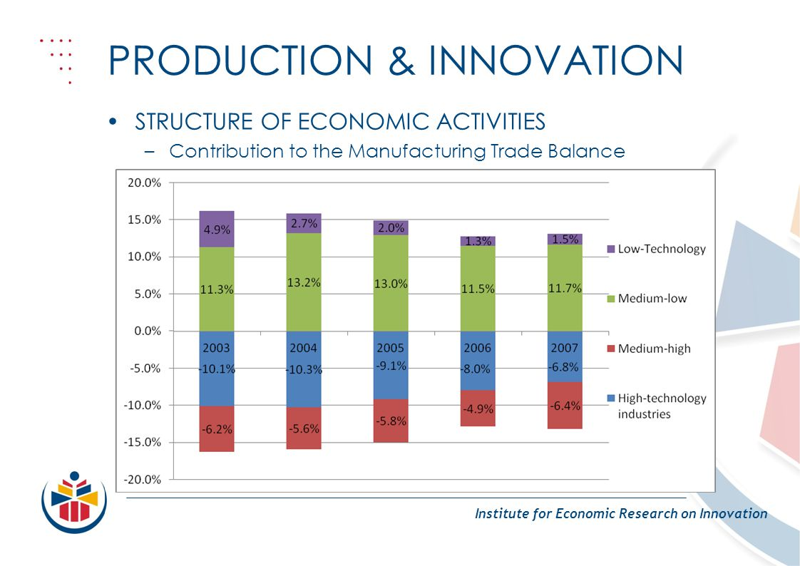 PRODUCTION & INNOVATION Institute for Economic Research on Innovation STRUCTURE OF ECONOMIC ACTIVITIES –Contribution to the Manufacturing Trade Balanc