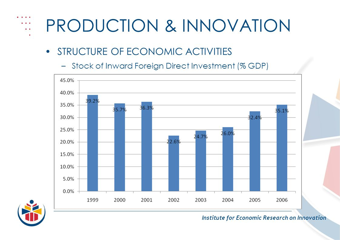PRODUCTION & INNOVATION Institute for Economic Research on Innovation STRUCTURE OF ECONOMIC ACTIVITIES –Stock of Inward Foreign Direct Investment (% GDP)