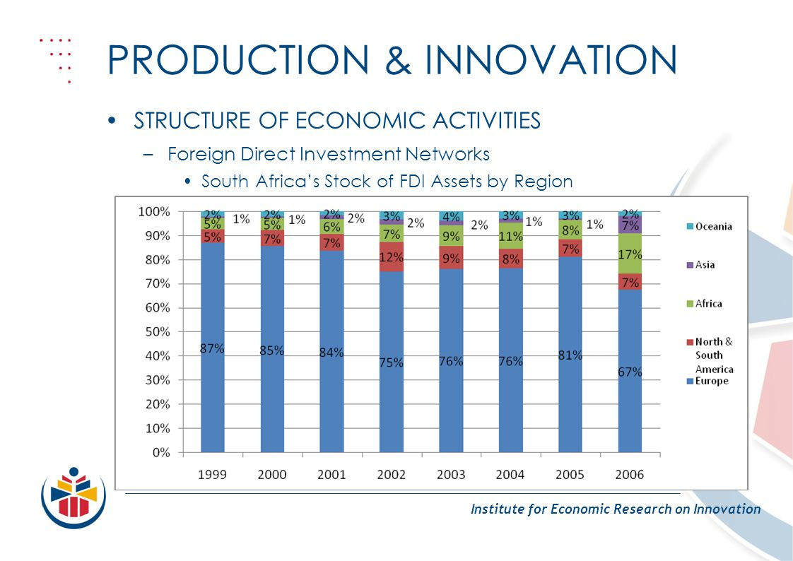 PRODUCTION & INNOVATION Institute for Economic Research on Innovation STRUCTURE OF ECONOMIC ACTIVITIES –Foreign Direct Investment Networks South Africas Stock of FDI Assets by Region