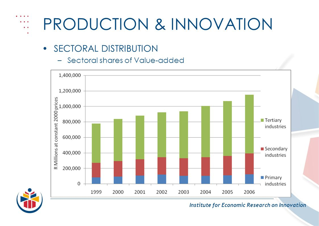 PRODUCTION & INNOVATION Institute for Economic Research on Innovation SECTORAL DISTRIBUTION –Sectoral shares of Value-added