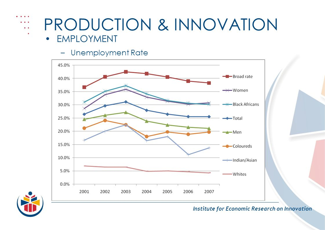PRODUCTION & INNOVATION Institute for Economic Research on Innovation EMPLOYMENT –Unemployment Rate
