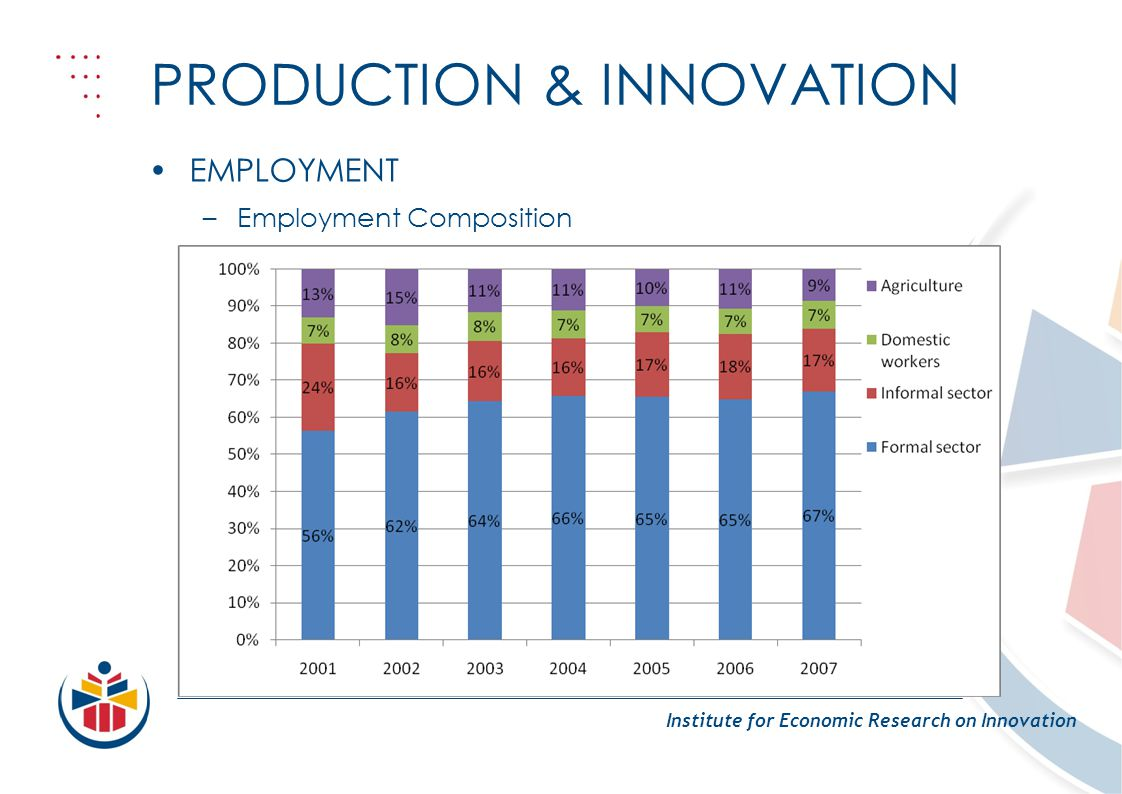 PRODUCTION & INNOVATION Institute for Economic Research on Innovation EMPLOYMENT –Employment Composition