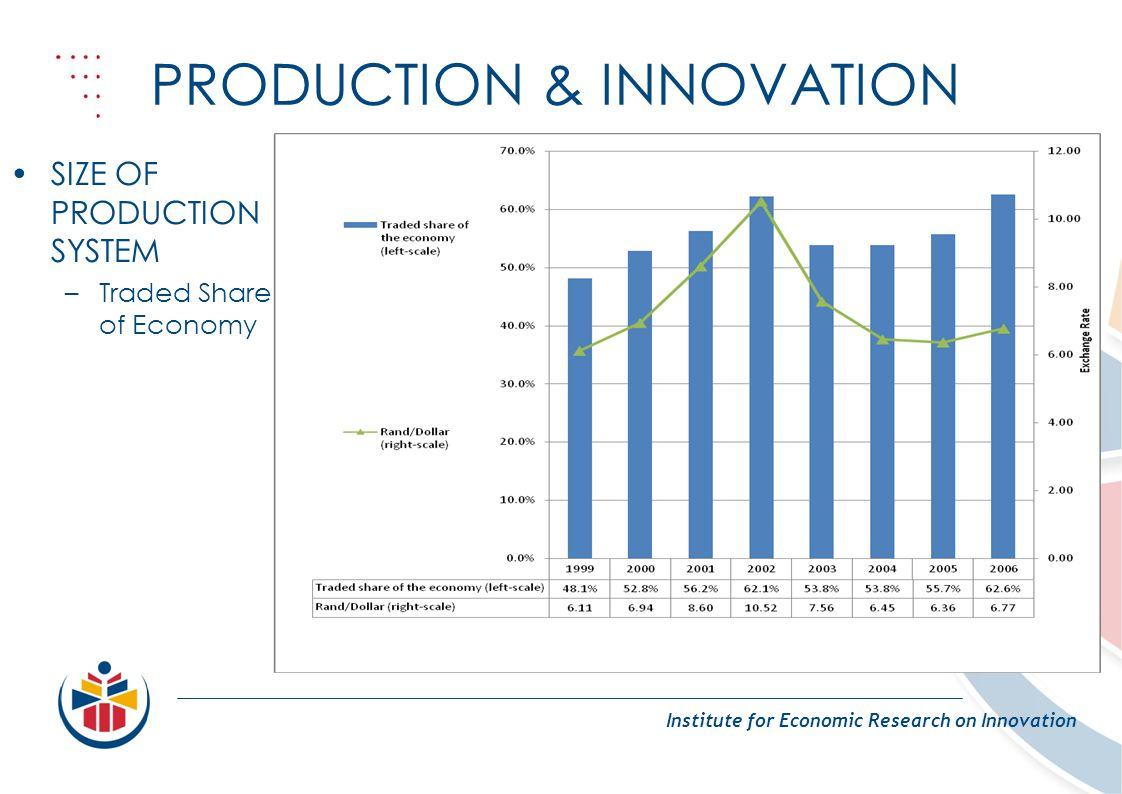 PRODUCTION & INNOVATION Institute for Economic Research on Innovation SIZE OF PRODUCTION SYSTEM –Traded Share of Economy