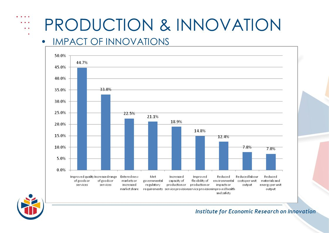 PRODUCTION & INNOVATION Institute for Economic Research on Innovation IMPACT OF INNOVATIONS