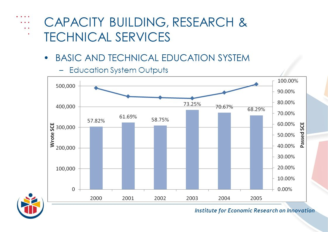 CAPACITY BUILDING, RESEARCH & TECHNICAL SERVICES Institute for Economic Research on Innovation BASIC AND TECHNICAL EDUCATION SYSTEM –Education System Outputs