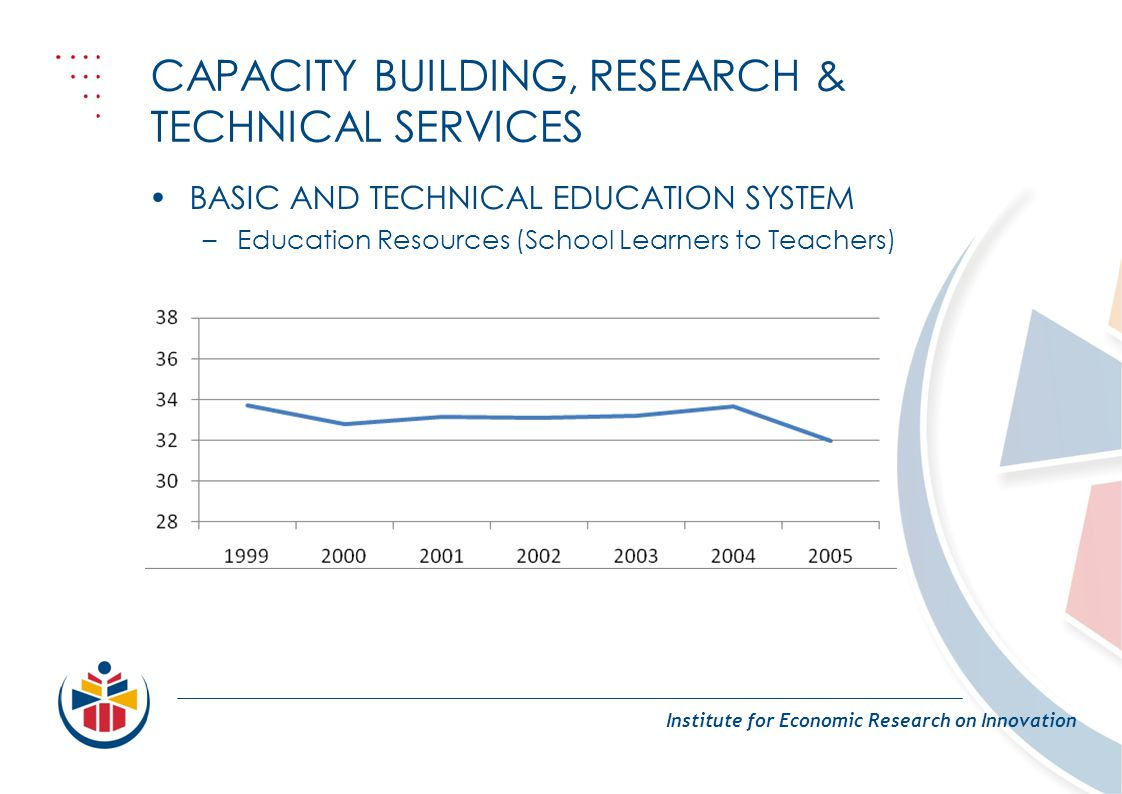 CAPACITY BUILDING, RESEARCH & TECHNICAL SERVICES Institute for Economic Research on Innovation BASIC AND TECHNICAL EDUCATION SYSTEM –Education Resources (School Learners to Teachers)