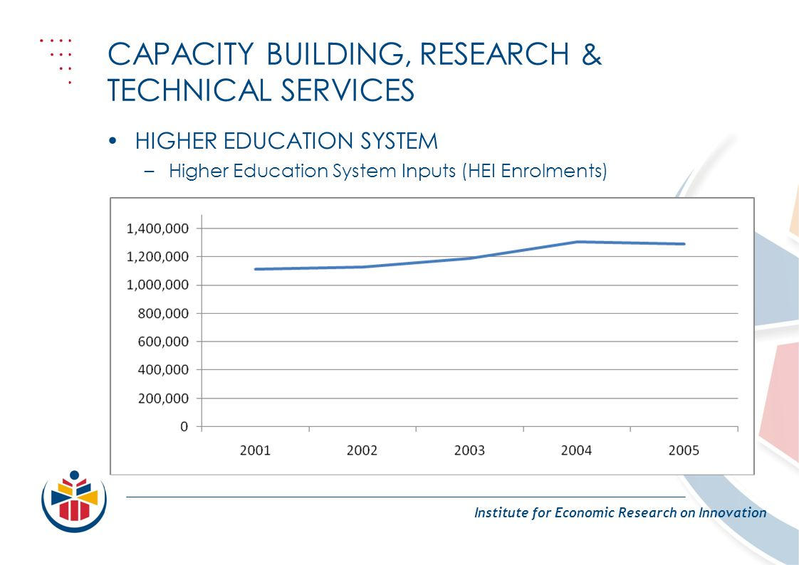 CAPACITY BUILDING, RESEARCH & TECHNICAL SERVICES Institute for Economic Research on Innovation HIGHER EDUCATION SYSTEM –Higher Education System Inputs (HEI Enrolments)