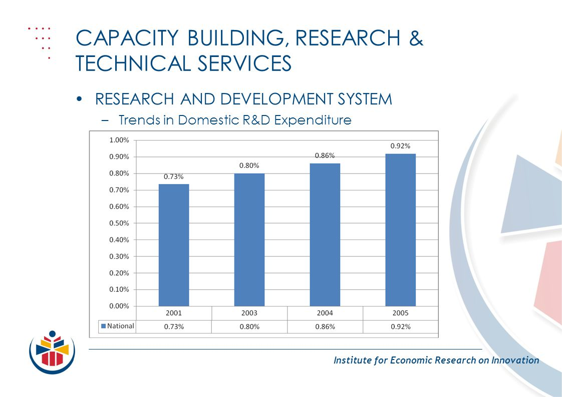 CAPACITY BUILDING, RESEARCH & TECHNICAL SERVICES Institute for Economic Research on Innovation RESEARCH AND DEVELOPMENT SYSTEM –Trends in Domestic R&D Expenditure