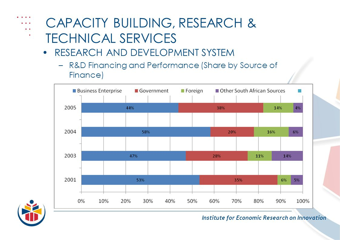 CAPACITY BUILDING, RESEARCH & TECHNICAL SERVICES Institute for Economic Research on Innovation RESEARCH AND DEVELOPMENT SYSTEM –R&D Financing and Performance (Share by Source of Finance)