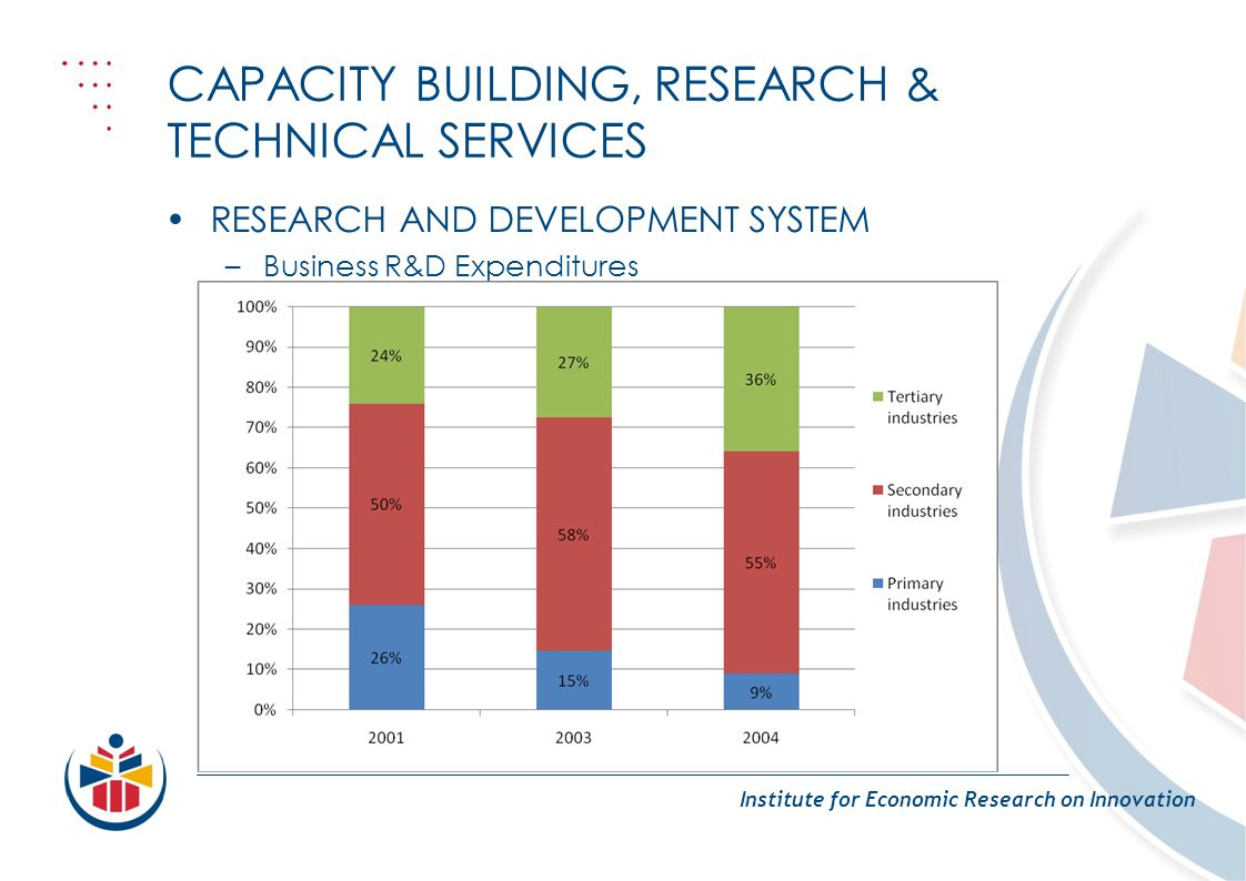 CAPACITY BUILDING, RESEARCH & TECHNICAL SERVICES Institute for Economic Research on Innovation RESEARCH AND DEVELOPMENT SYSTEM –Business R&D Expenditu