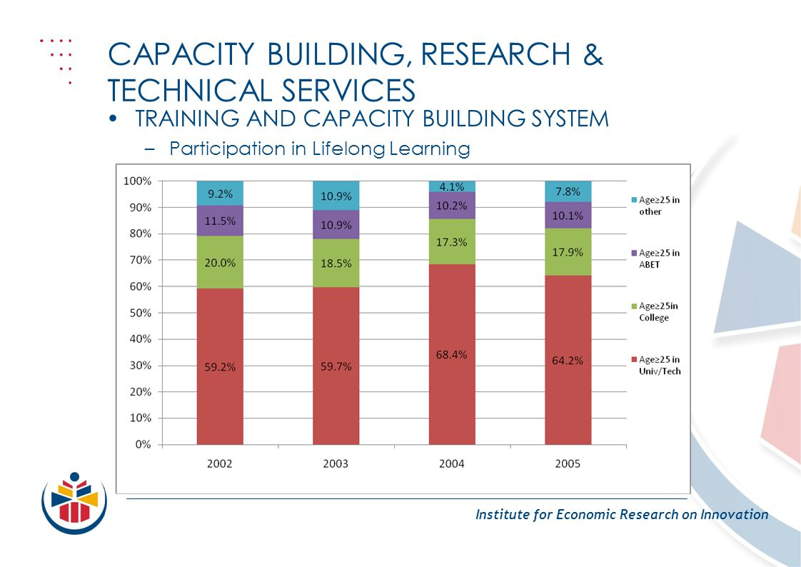 CAPACITY BUILDING, RESEARCH & TECHNICAL SERVICES Institute for Economic Research on Innovation TRAINING AND CAPACITY BUILDING SYSTEM –Participation in Lifelong Learning