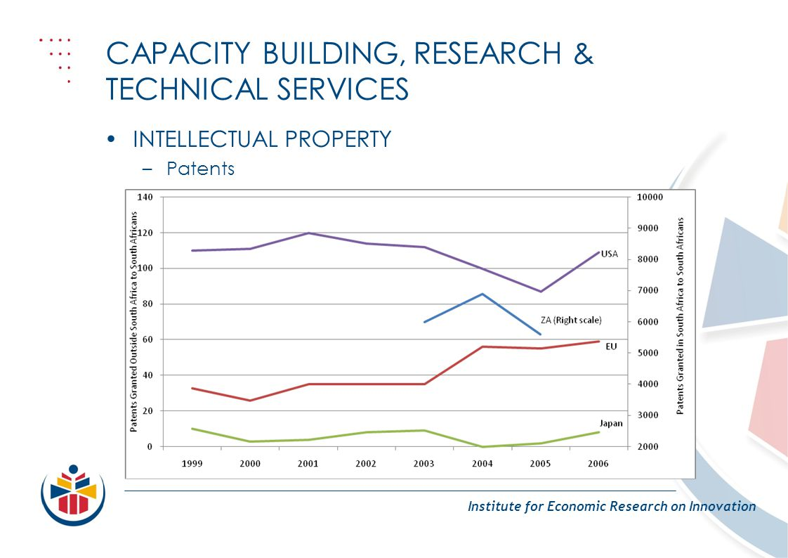 CAPACITY BUILDING, RESEARCH & TECHNICAL SERVICES Institute for Economic Research on Innovation INTELLECTUAL PROPERTY –Patents