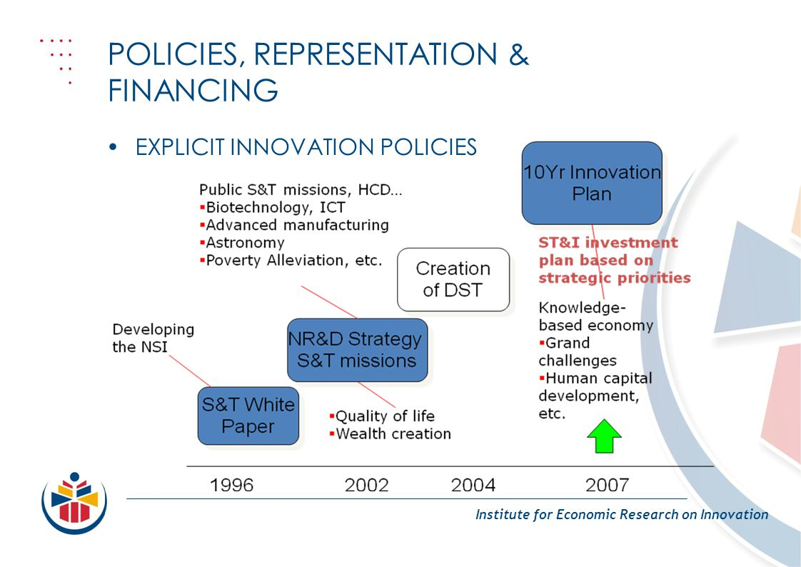POLICIES, REPRESENTATION & FINANCING Institute for Economic Research on Innovation EXPLICIT INNOVATION POLICIES