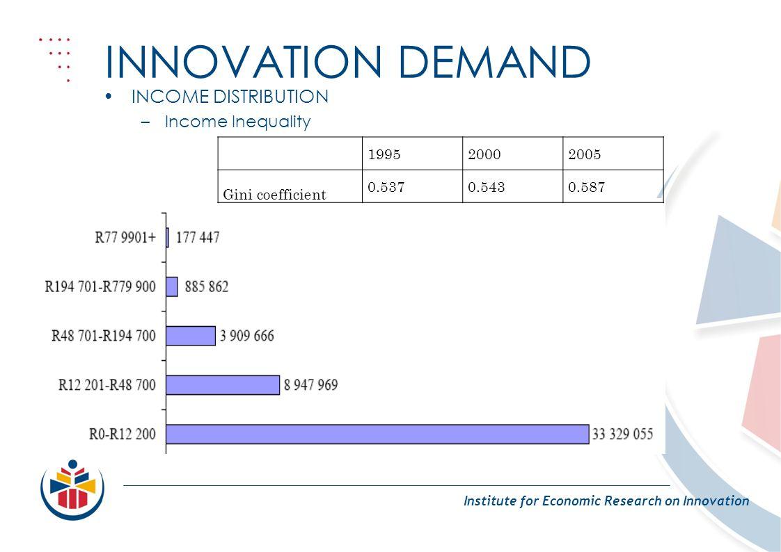 INNOVATION DEMAND Institute for Economic Research on Innovation INCOME DISTRIBUTION –Income Inequality 199520002005 Gini coefficient 0.5370.5430.587