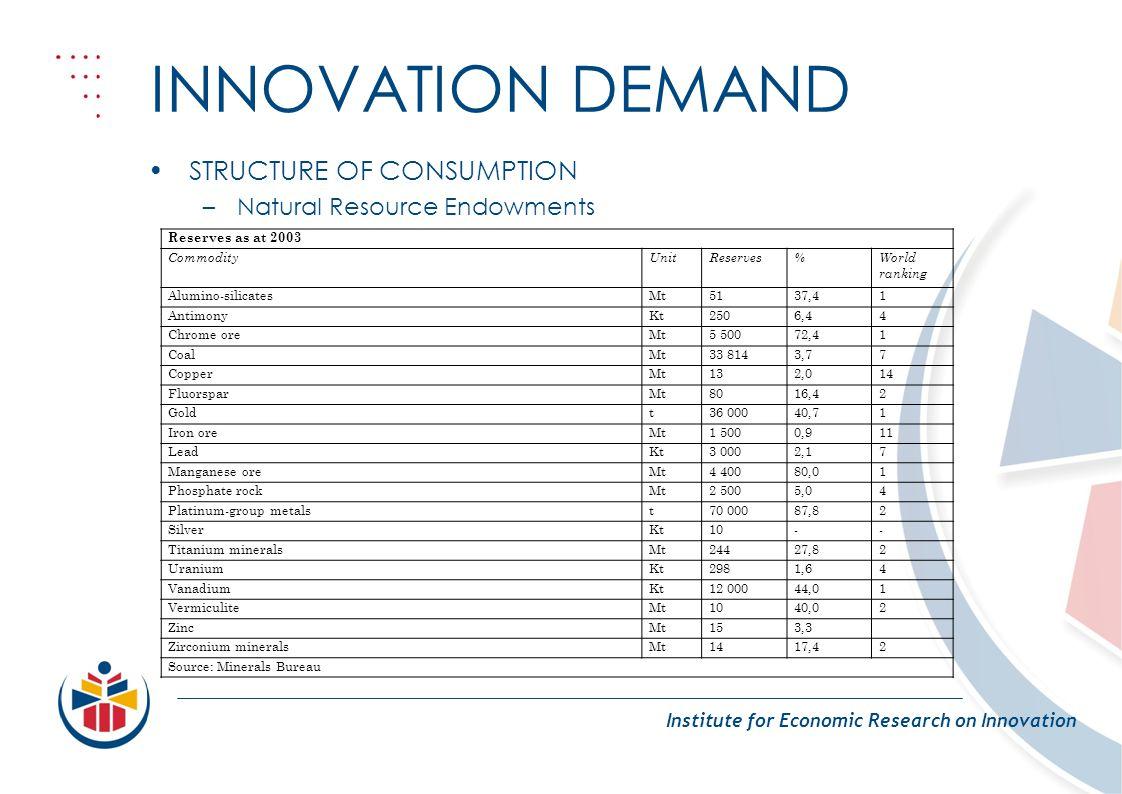 INNOVATION DEMAND Institute for Economic Research on Innovation STRUCTURE OF CONSUMPTION –Natural Resource Endowments Reserves as at 2003 CommodityUnitReserves%World ranking Alumino-silicatesMt5137,41 AntimonyKt2506,44 Chrome oreMt5 50072,41 CoalMt33 8143,77 CopperMt132,014 FluorsparMt8016,42 Goldt36 00040,71 Iron oreMt1 5000,911 LeadKt3 0002,17 Manganese oreMt4 40080,01 Phosphate rockMt2 5005,04 Platinum-group metalst70 00087,82 SilverKt10-- Titanium mineralsMt24427,82 UraniumKt2981,64 VanadiumKt12 00044,01 VermiculiteMt1040,02 ZincMt153,3 Zirconium mineralsMt1417,42 Source: Minerals Bureau