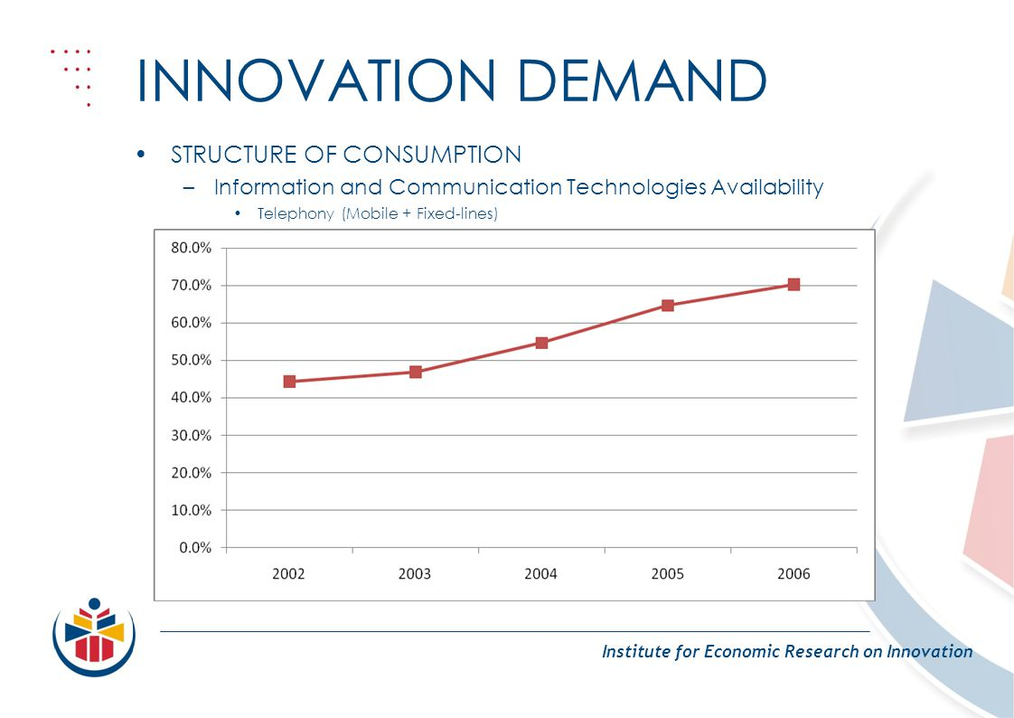 INNOVATION DEMAND Institute for Economic Research on Innovation STRUCTURE OF CONSUMPTION –Information and Communication Technologies Availability Telephony (Mobile + Fixed-lines)