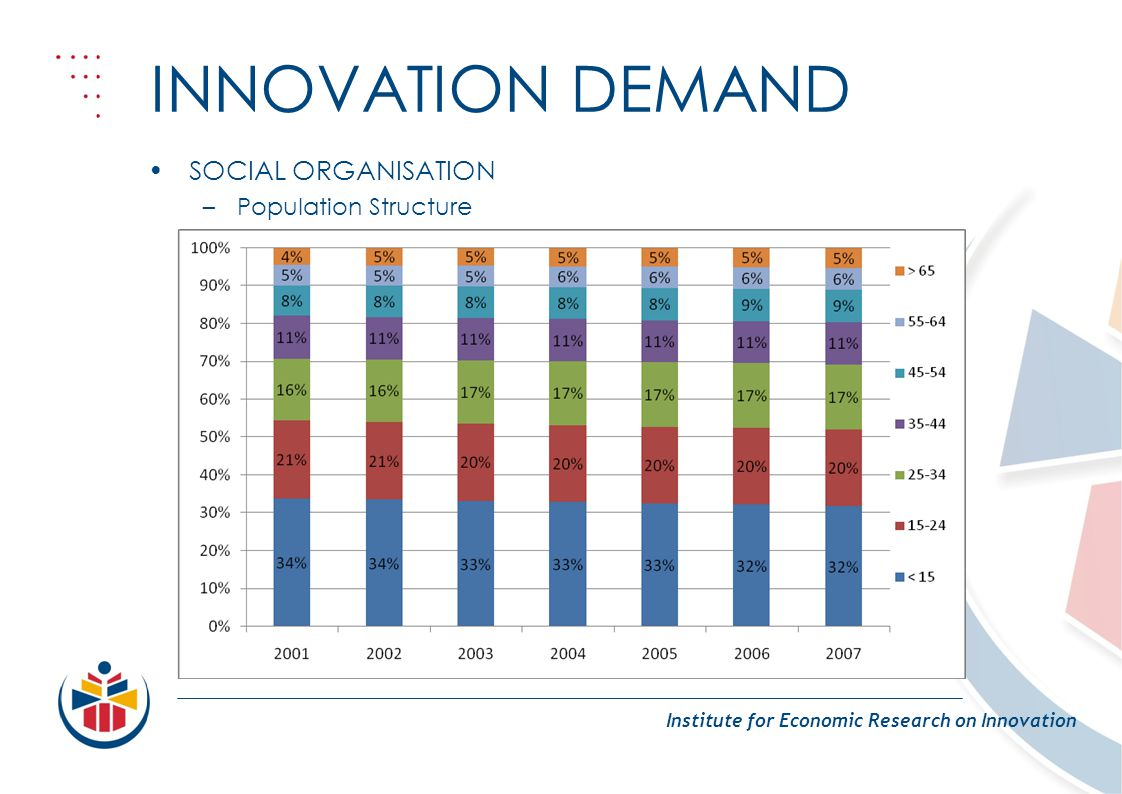 INNOVATION DEMAND Institute for Economic Research on Innovation SOCIAL ORGANISATION –Population Structure