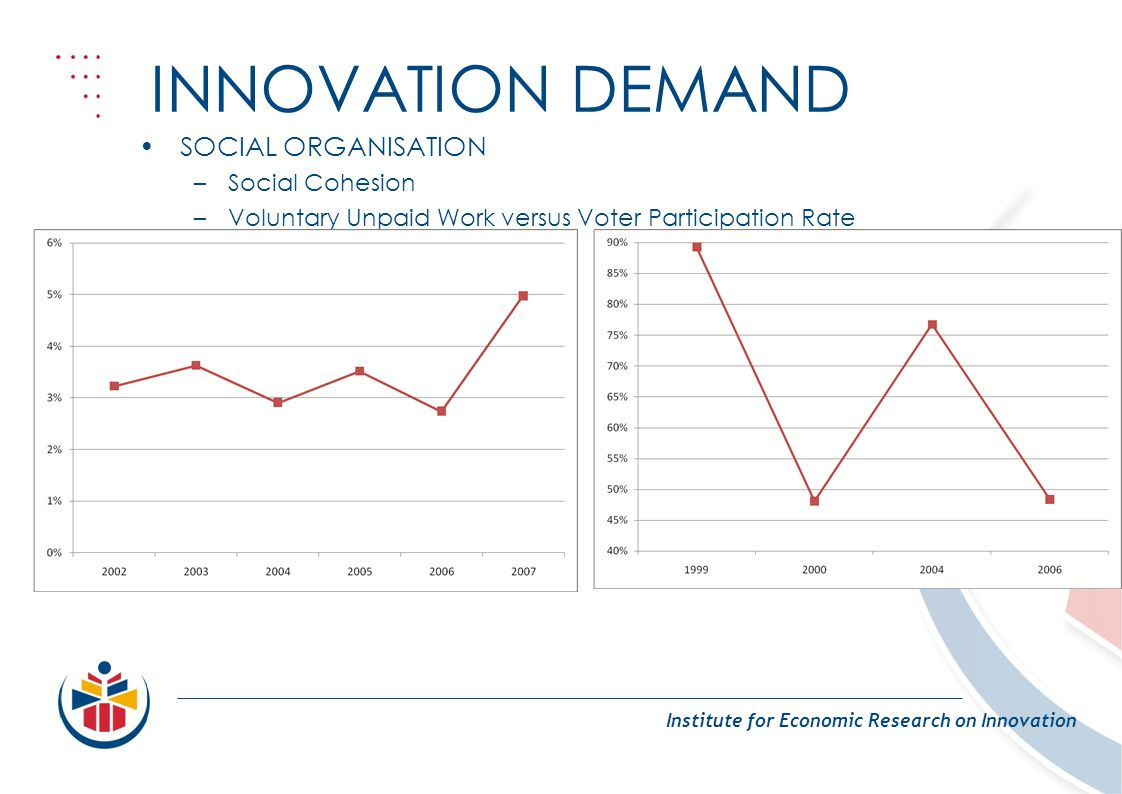 INNOVATION DEMAND Institute for Economic Research on Innovation SOCIAL ORGANISATION –Social Cohesion –Voluntary Unpaid Work versus Voter Participation
