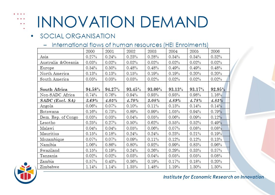 INNOVATION DEMAND Institute for Economic Research on Innovation SOCIAL ORGANISATION –International flows of human resources (HEI Enrolments) 2000200120022003200420052006 Asia0.27%0.24%0.23%0.28%0.34% 0.32% Australia &Oceania0.03%0.02% Europe0.54%0.50%0.48% 0.49% 0.48% North America0.13% 0.15%0.19% 0.20% South America0.03% 0.02% South Africa94.58%94.27%93.45%93.00%93.13%93.17%92.95% Non-SADC Africa0.74%0.76%0.94%0.93% 0.98%1.16% SADC (Excl.