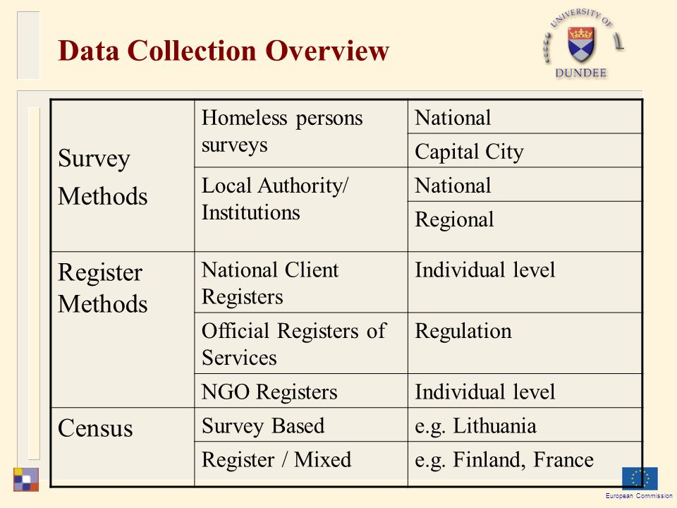 European Commission Data Collection Overview Survey Methods Homeless persons surveys National Capital City Local Authority/ Institutions National Regional Register Methods National Client Registers Individual level Official Registers of Services Regulation NGO RegistersIndividual level Census Survey Basede.g.