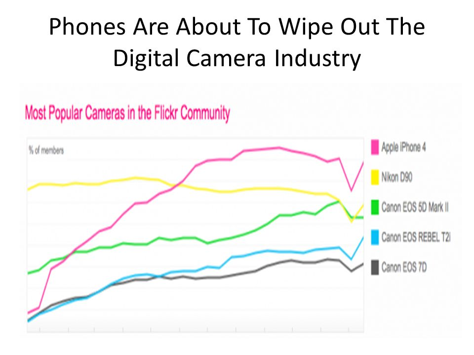 Phones Are About To Wipe Out The Digital Camera Industry