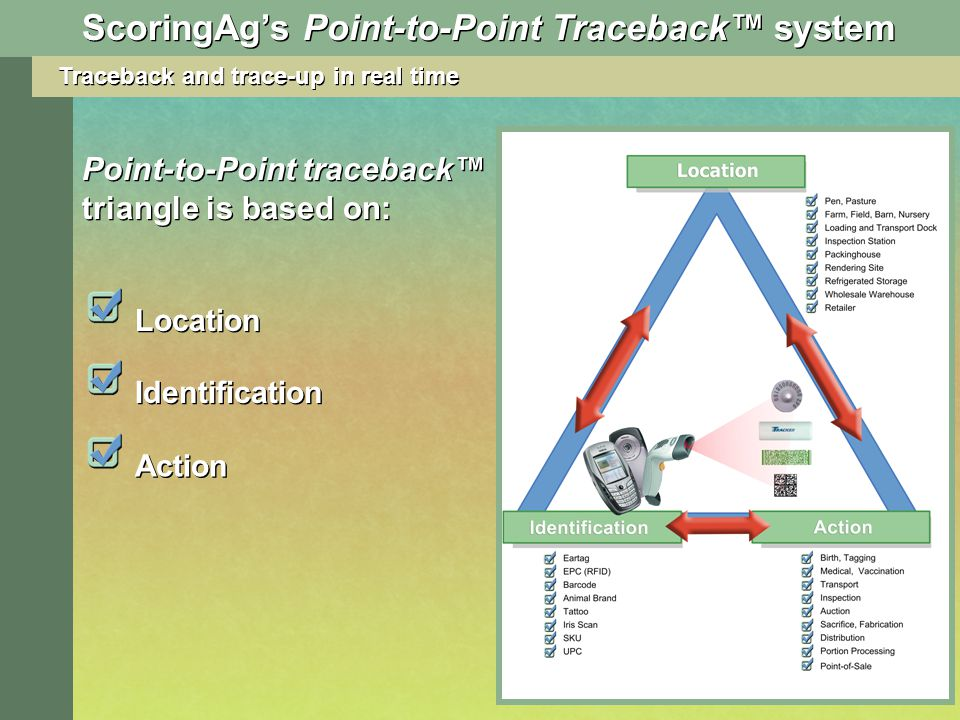 Traceback and trace-up in real time Point-to-Point traceback triangle is based on: Location Identification Action ScoringAgs Point-to-Point Traceback