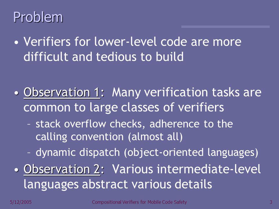 4 5/12/2005Compositional Verifiers for Mobile Code Safety Basic Idea Stack verifierCall verifierType verifier call func(6) mem[sp] := 6 sp := sp – 4 jump func push 6 jump func