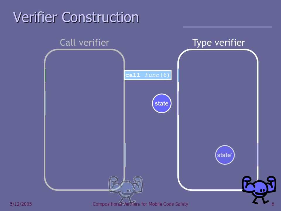 6 5/12/2005Compositional Verifiers for Mobile Code Safety state call func(6) state Verifier Construction Call verifierType verifier