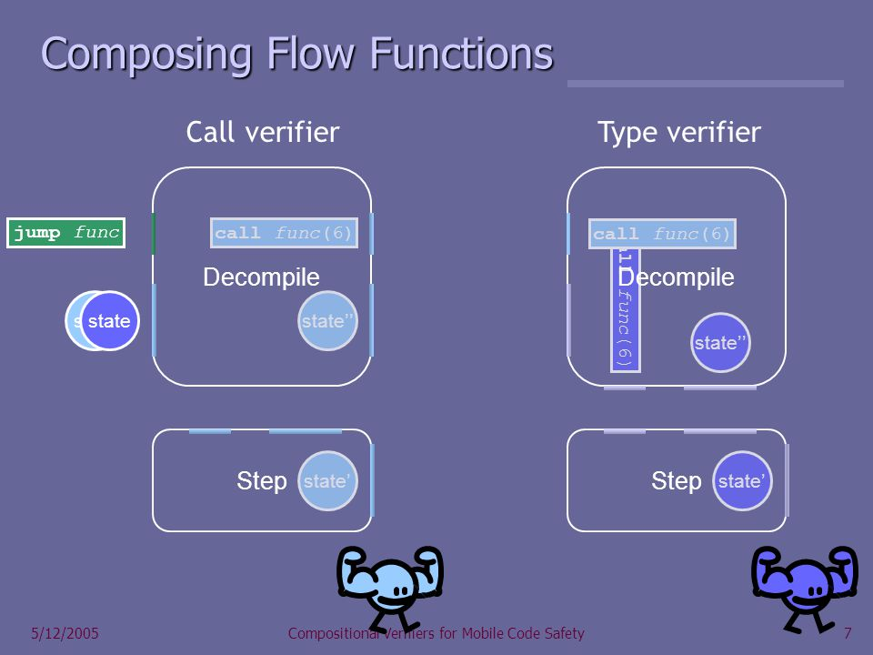 7 5/12/2005Compositional Verifiers for Mobile Code Safety state call func(6) jump func state call func(6) state Composing Flow Functions state Call verifierType verifier Decompile state Step call func(6) Decompile state Step